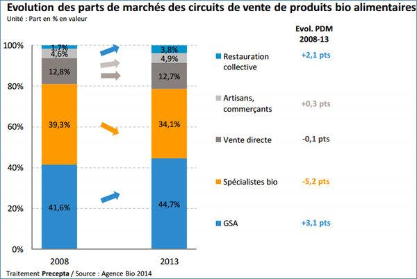 parts de marché des circuits de vente de produits bio